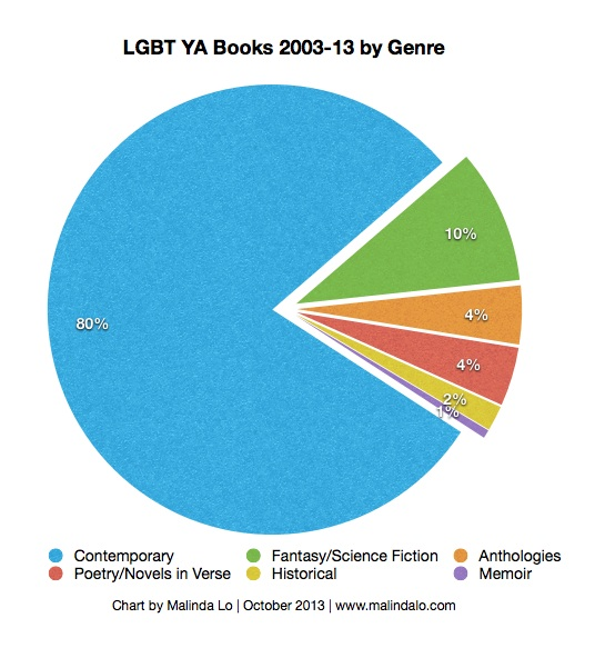 yap13-chart-0313-genre