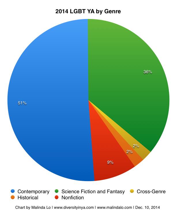 2014lgbtya-genre