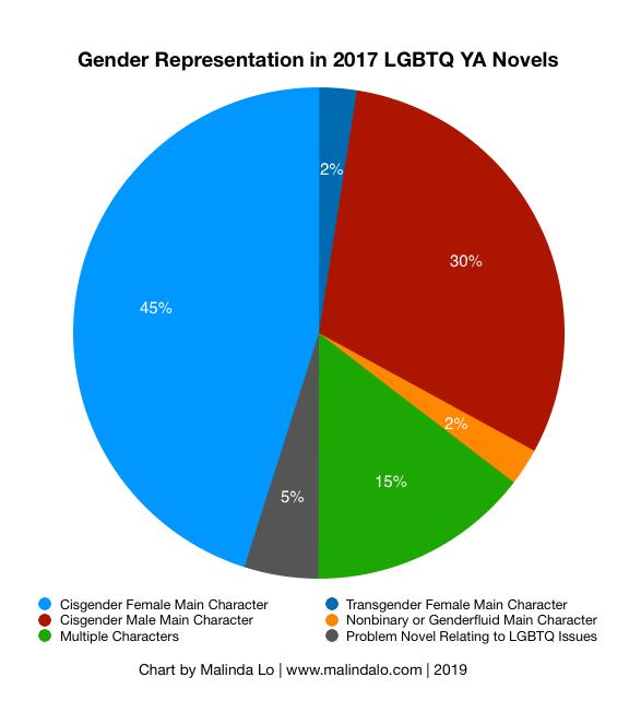 2017 Gender Representation.png