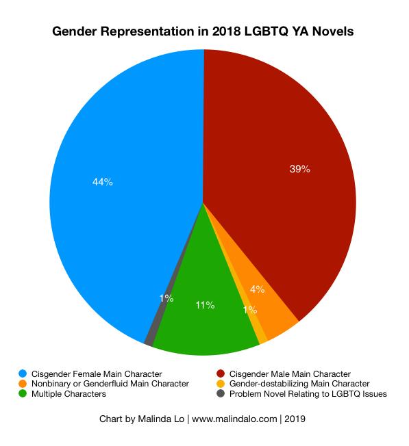 2018 Gender Representation.png