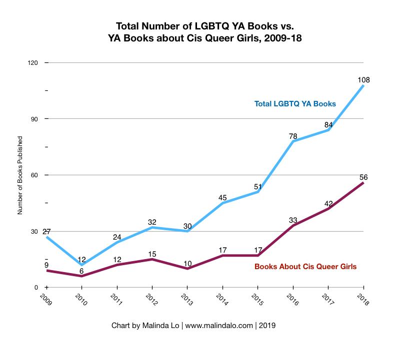 2009-18 LGBTQ YA vs Queer Girls.png