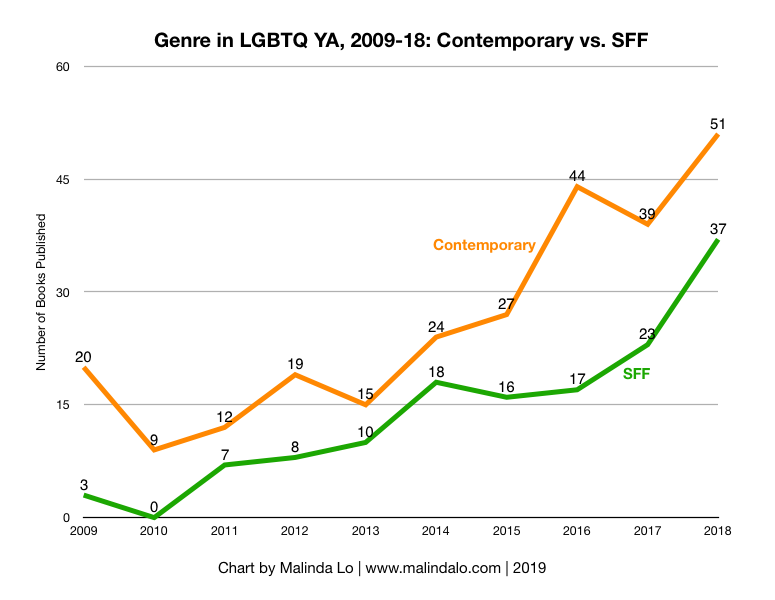 2009-18 Contemporary vs SFF.png