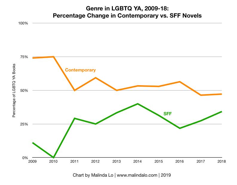 2009-18 Percentage Change in Genre.png