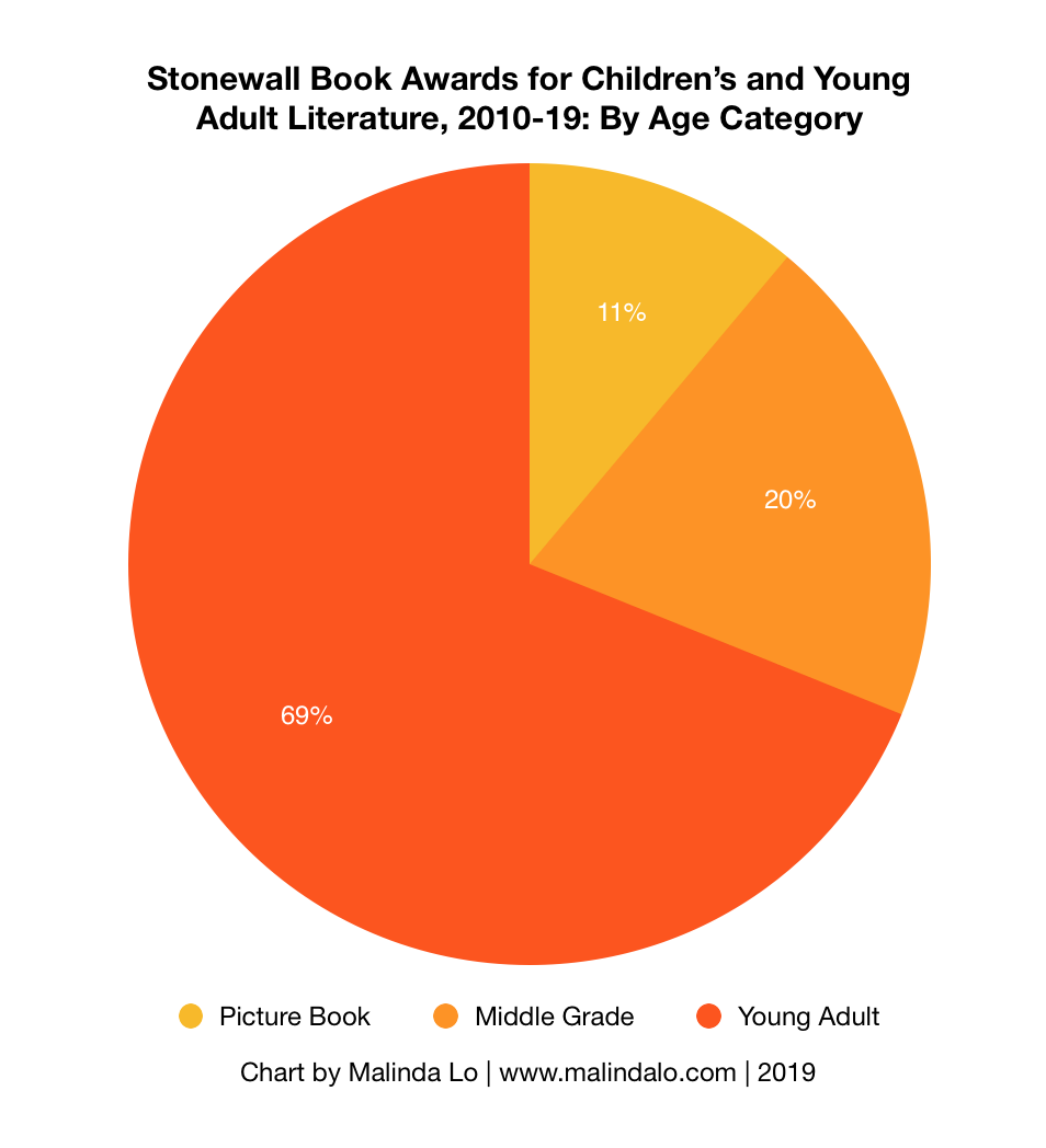 2010-19 Stonewall by Age.png