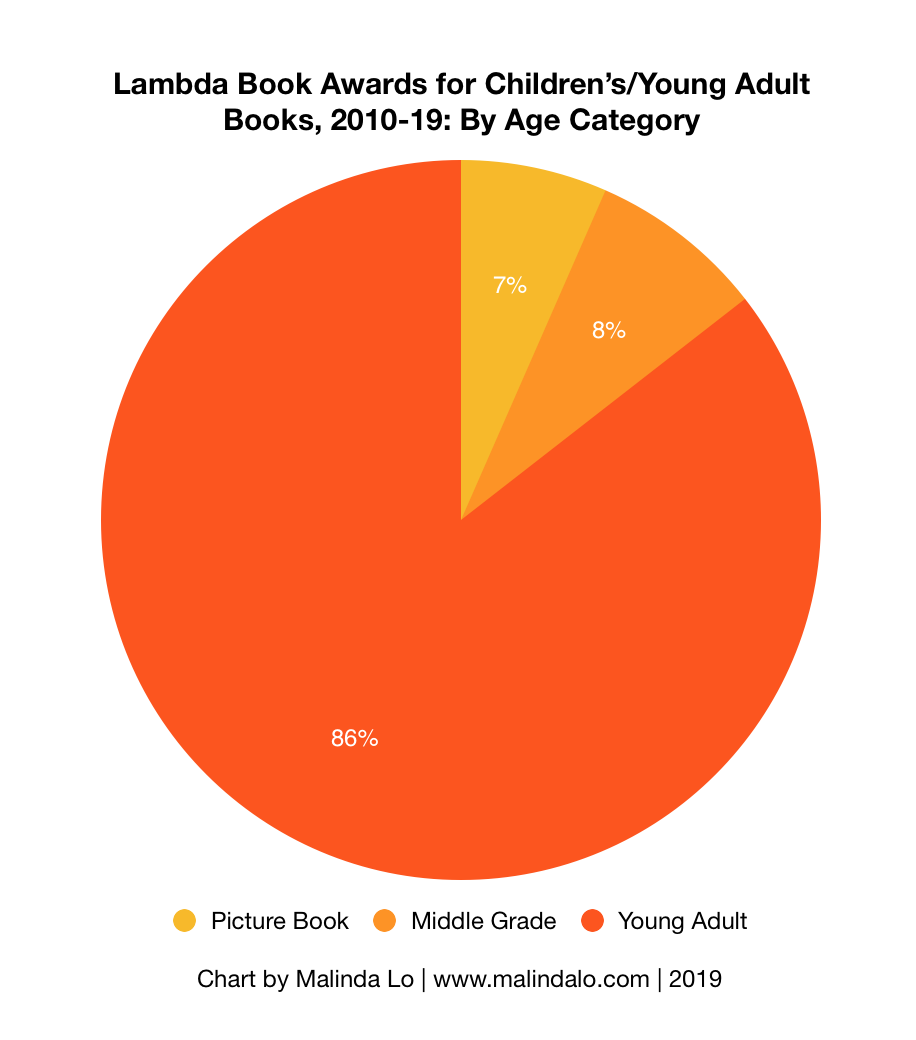 2010-19 Lambda by Age.png