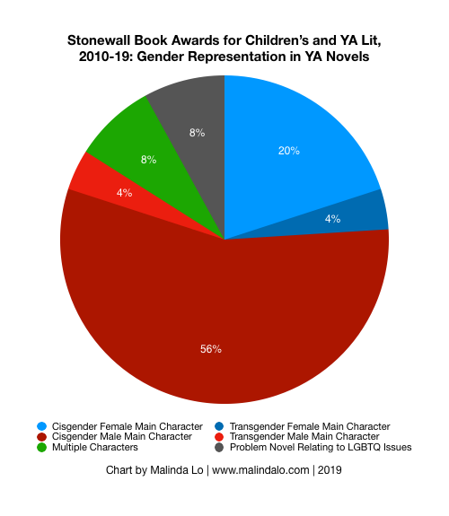 2010-19 Stonewall Gender-All.png