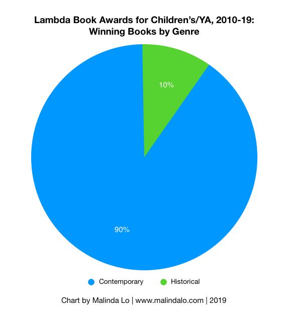 2010-19 Lambda Genre-Winners.png