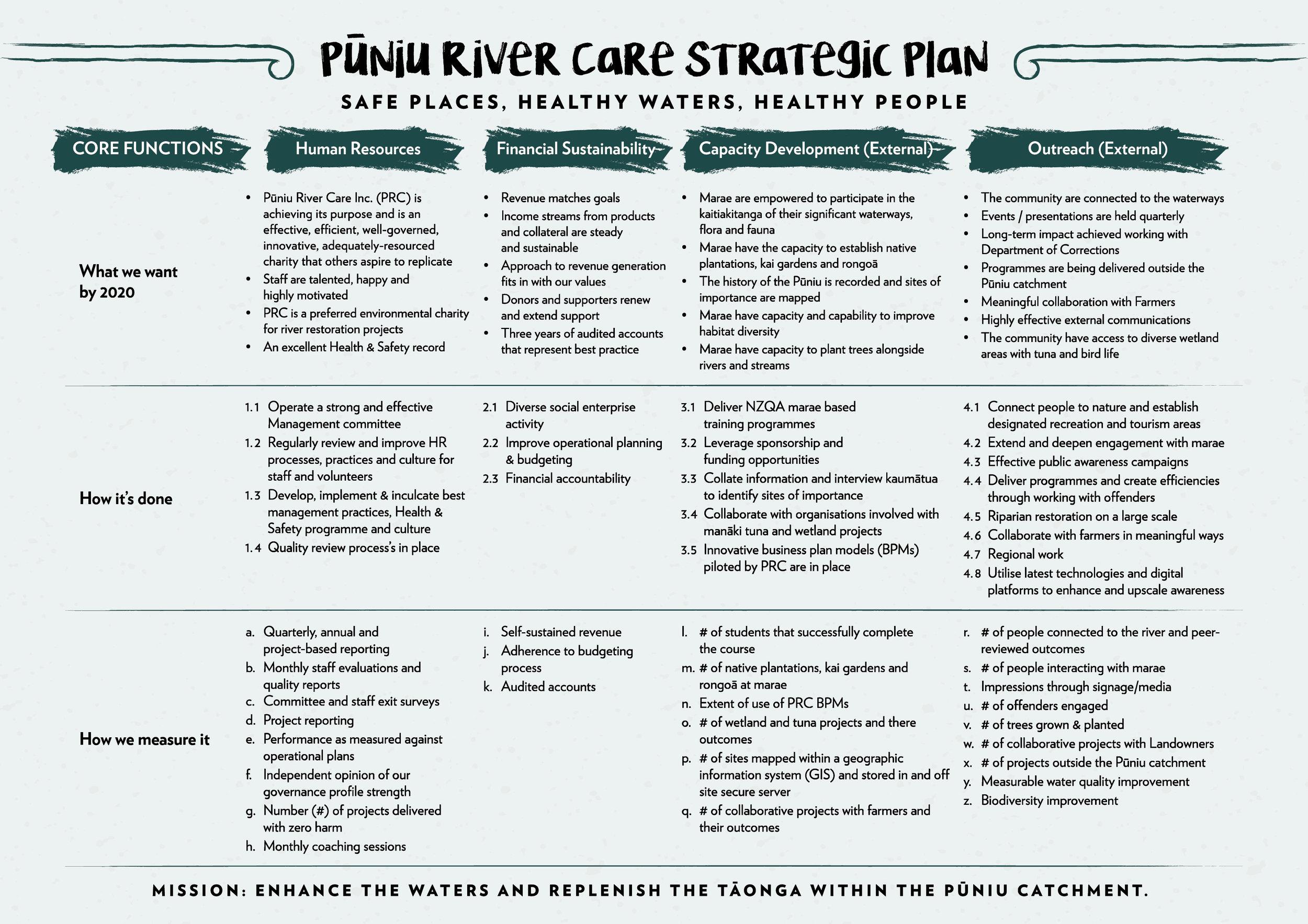 PRC_Strategic_Plan_Final.jpg