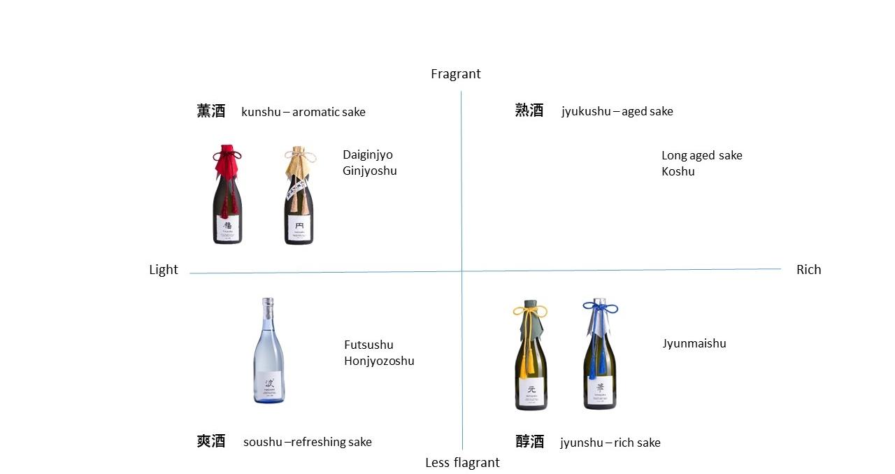 Factors that determine taste and flavor of Sake_HP.jpg
