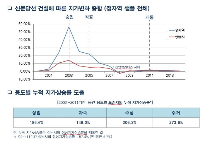 송도-강릉 고속화철도 역세권 지가변화 예측, 2015년