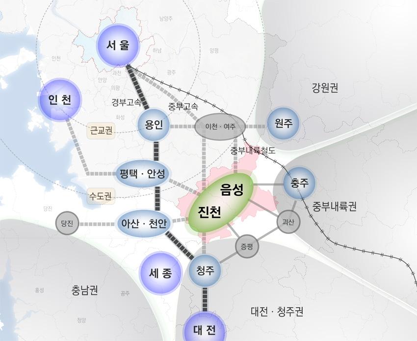 진천/음성 지역발전방안 연구, 2017년