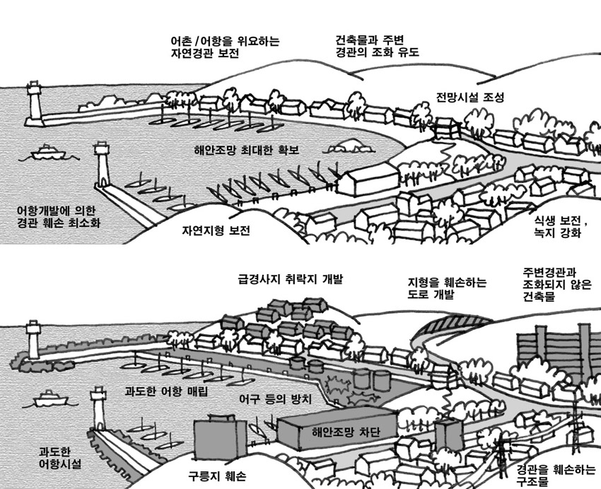 강원도 동해안 경관형성기본계획, 2001년