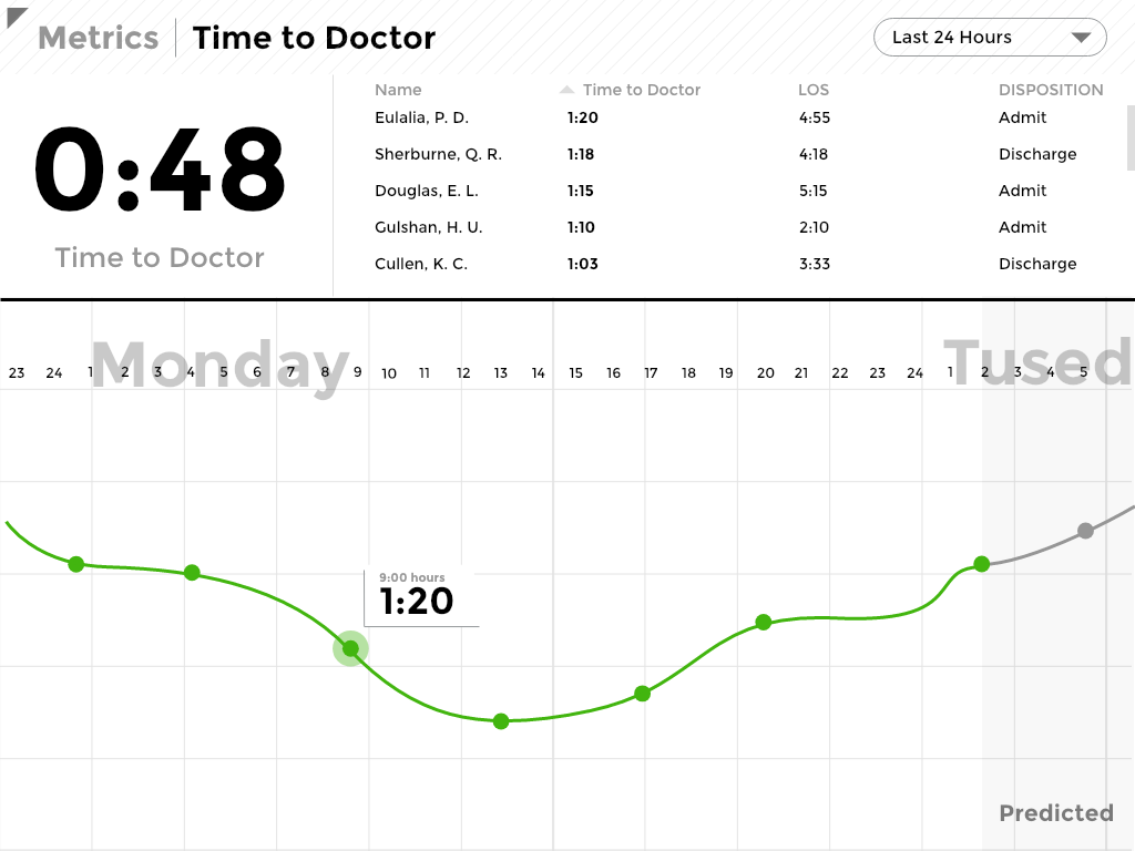 Metrics - Time to Doctor@2x.png