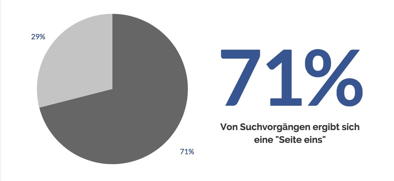SEO ist wichtig - 71% der suchenden klicken auf ein Suchresultat auf der ersten Seite. Erstellen Sie Ihren persönlichen Bericht um Ihre Seite für Suchmaschinen zu optimieren oder kontaktieren Sie onlineKarma.