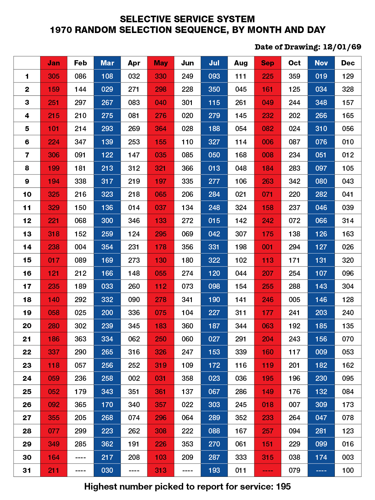 Draft_Lottery_1970.jpg