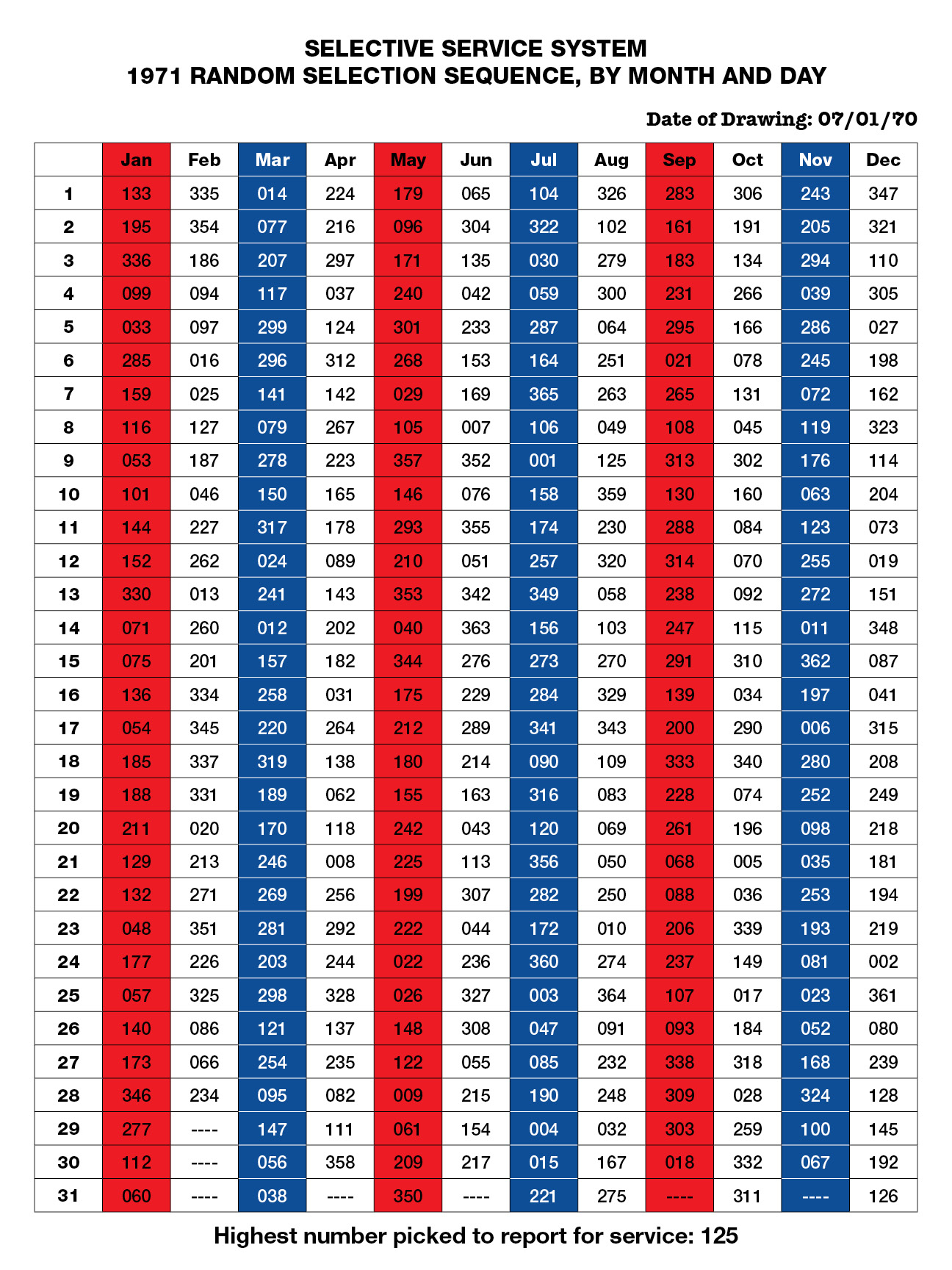 Draft_Lottery_1971.jpg
