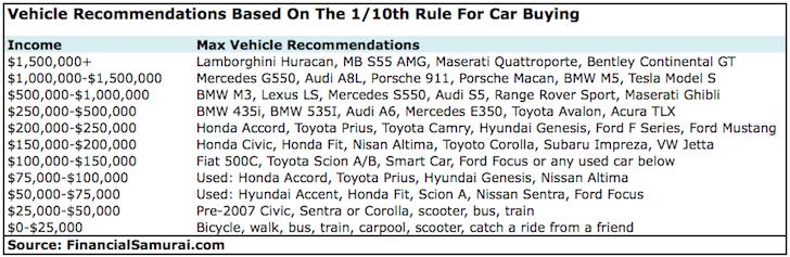 car-buying-guide-financial-samurai.png