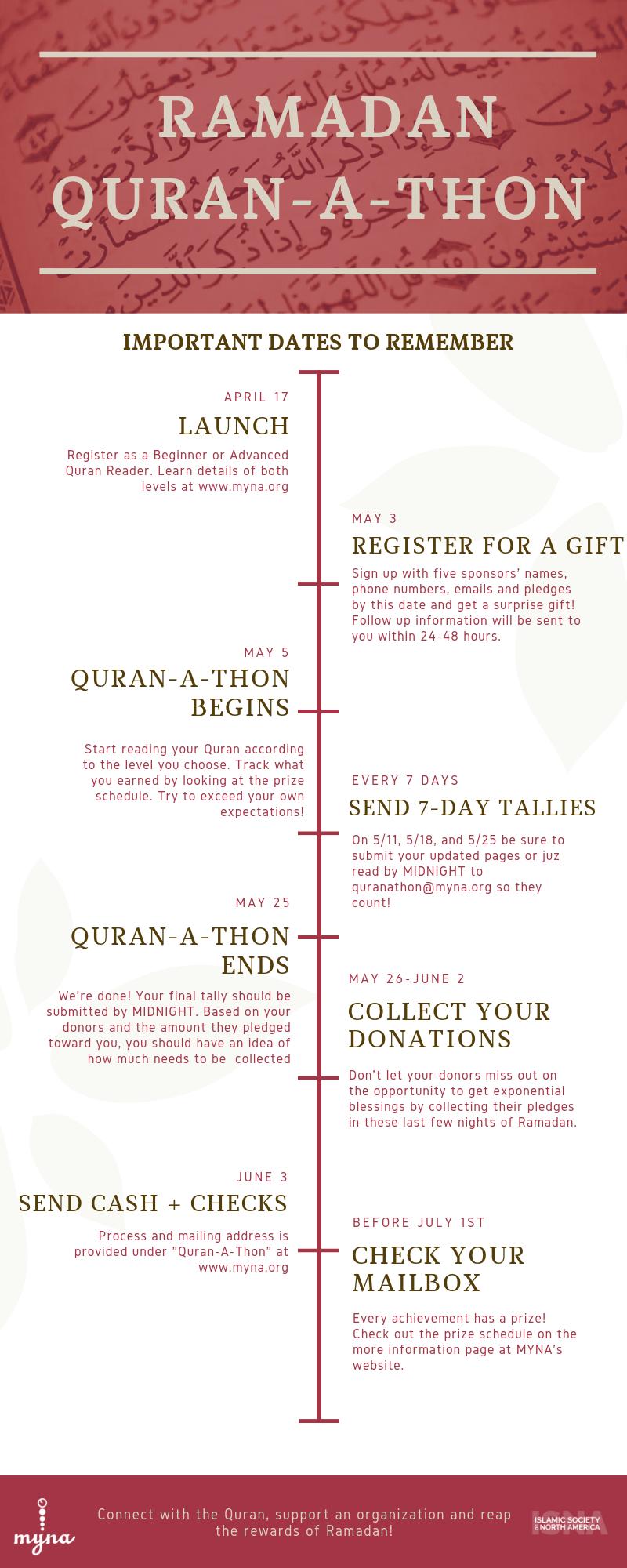 myna quran-a-thon timeline (2).png