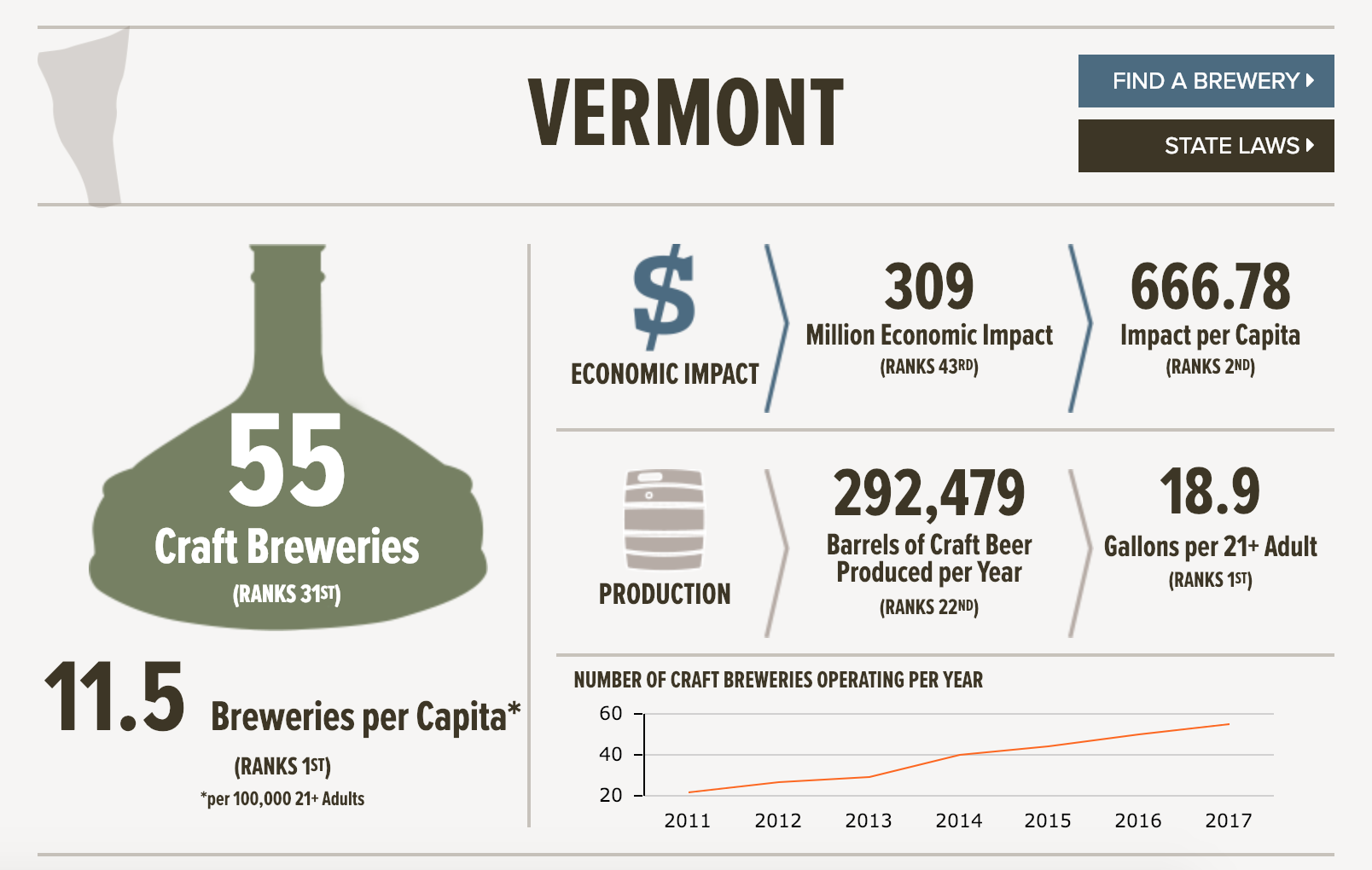 Growth - It's also an exciting time for hops on a national level. Craft beer production in the U.S. has more than tripled since 2007, and in that same time period, craft brewers increased their average use of hops in each barrel of beer by 72%! Speaking of people who like hops, Vermont is home to more brewers (and barrels of beer) per capita than any other state. Vermont brewers currently use enough hops to support more than 300 acres of hop production, yet our state only has about 45 acres currently in production. It's time to grow some more hops! For more info on Vermont's beer industry, check out these Brewer's Association statistics.