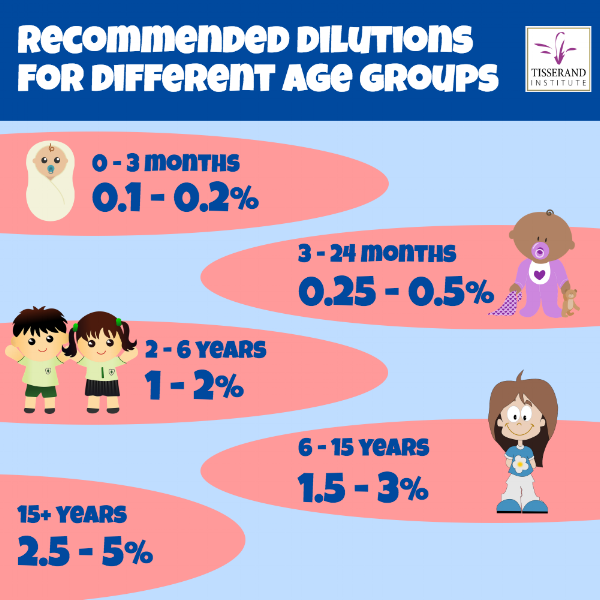 recommended-dilutions-for-children -