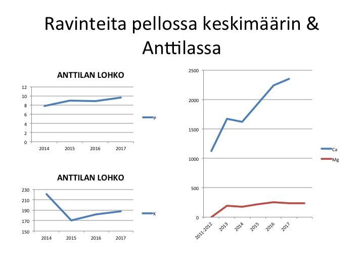 Tästä näkee kuinka pääravinteiden määrä on vaihtunut Anttilan lohkolla sekä keskimääräisen kalsiumin ja magnesiumin kehityksen pelloillamme.