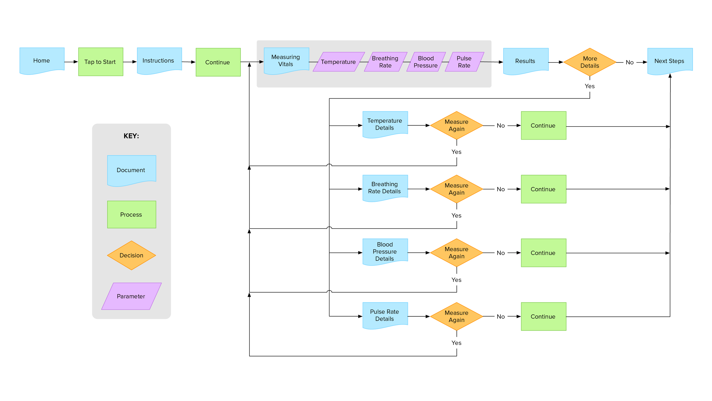 User interaction flowchart