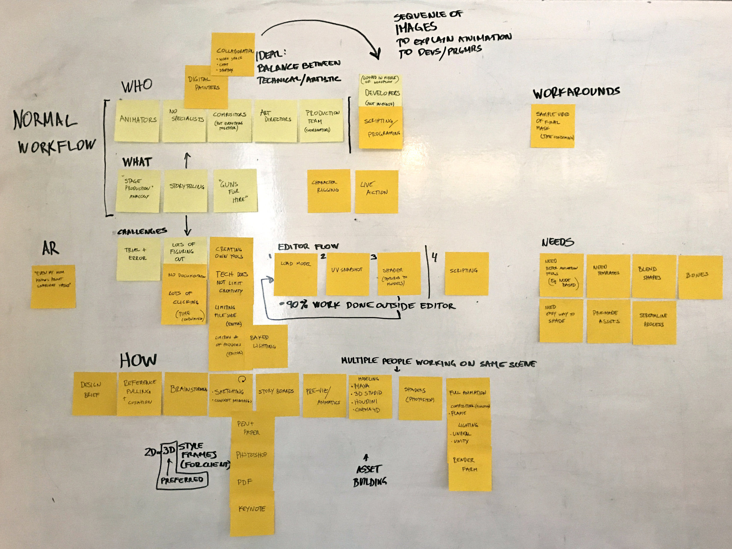 process mapping -