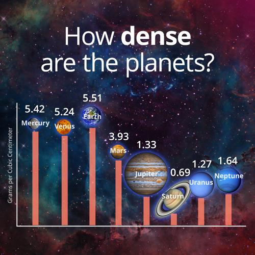 Source:  https://curiosity.com/topics/the-densities-of-the-planets/