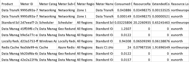 Azure detailed usage report