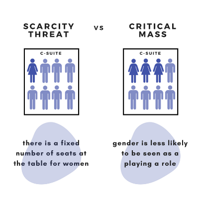 scarcity threat vs critical mass.png