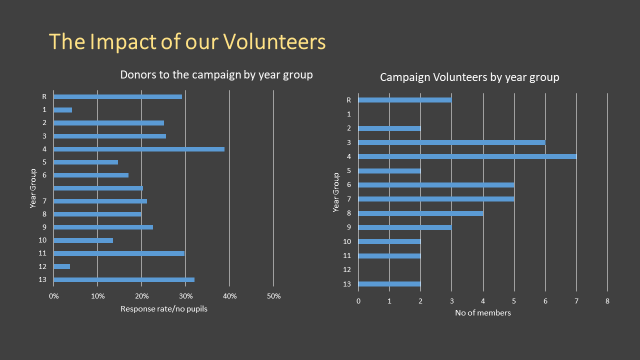 Impact of Volunteers.png