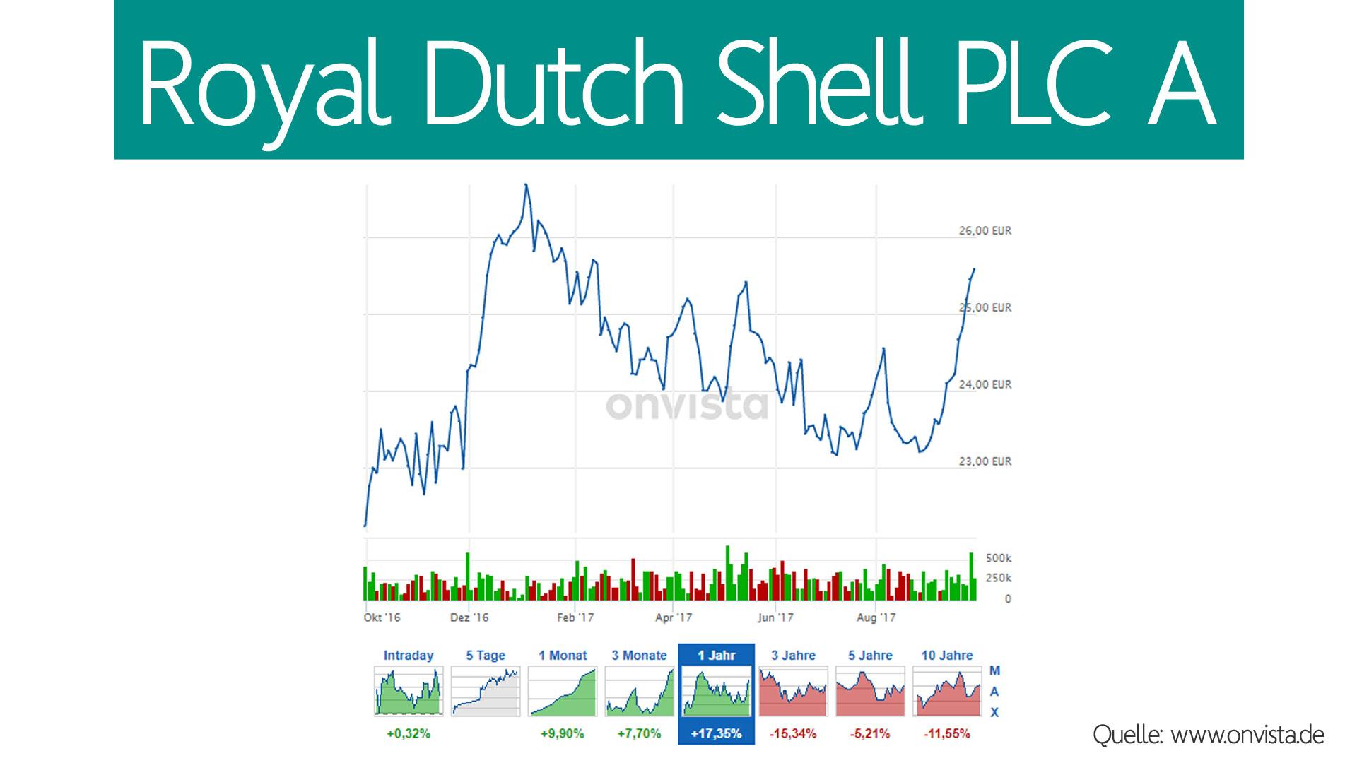 shell-kurs.jpg
