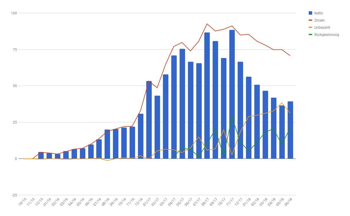 33 Monate Zinsen bei Bondora. Quelle: Excel-Diagramm