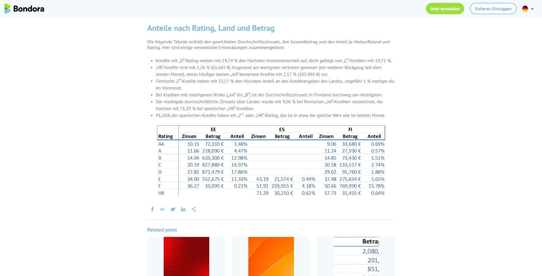 bondora-kreditvergabe-bericht-blog1.JPG