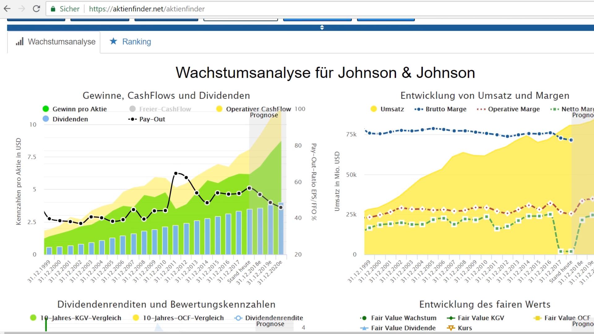 Aktienfinder.Net: Analyse für Johnson & Johnson