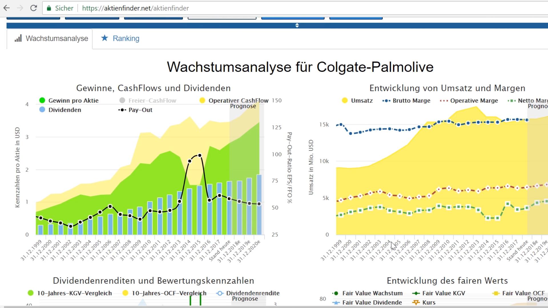 Analyse für Colgate-Palmolive