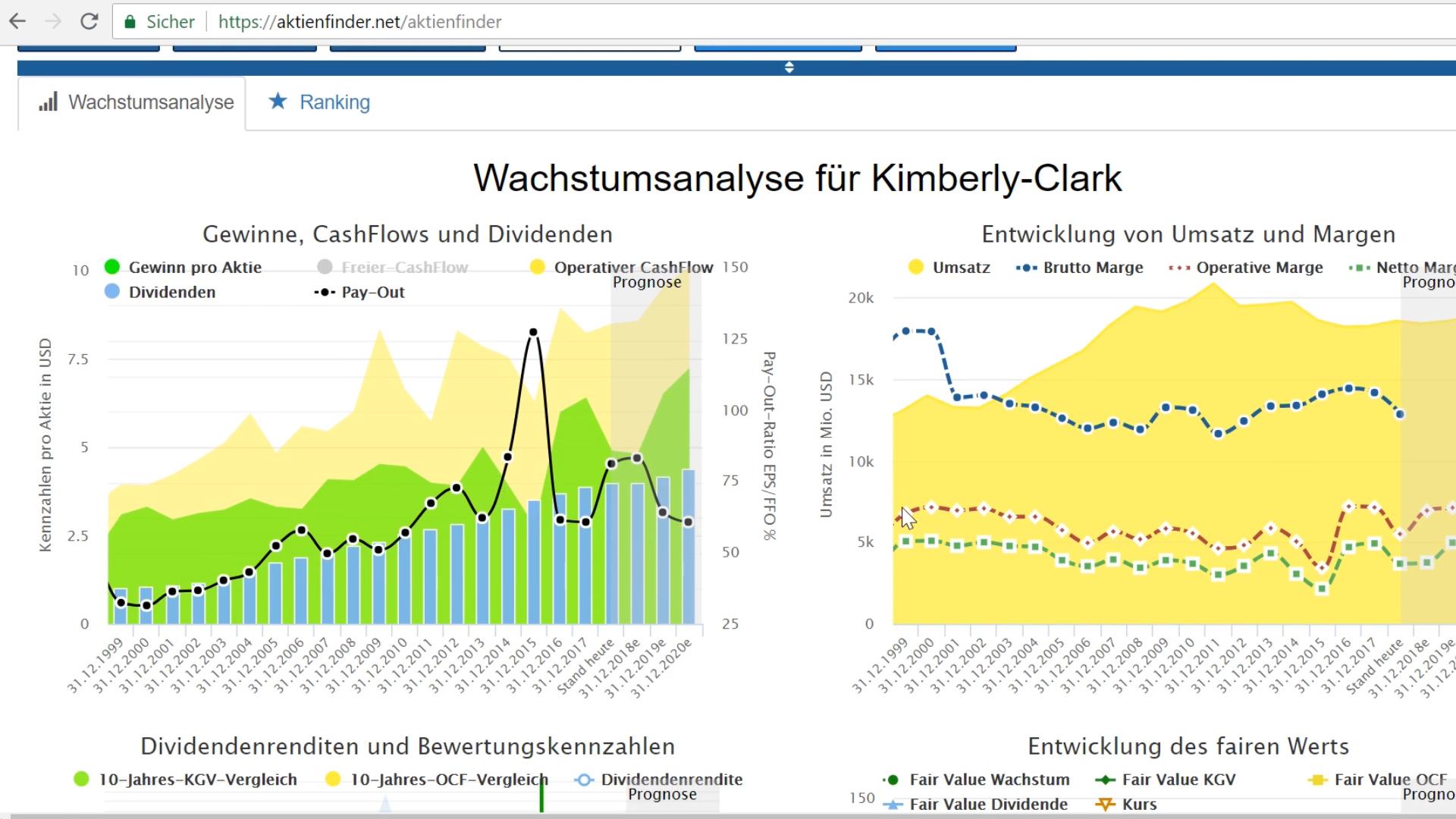 Aktienfinder.Net: Analyse Kimberly-Clark