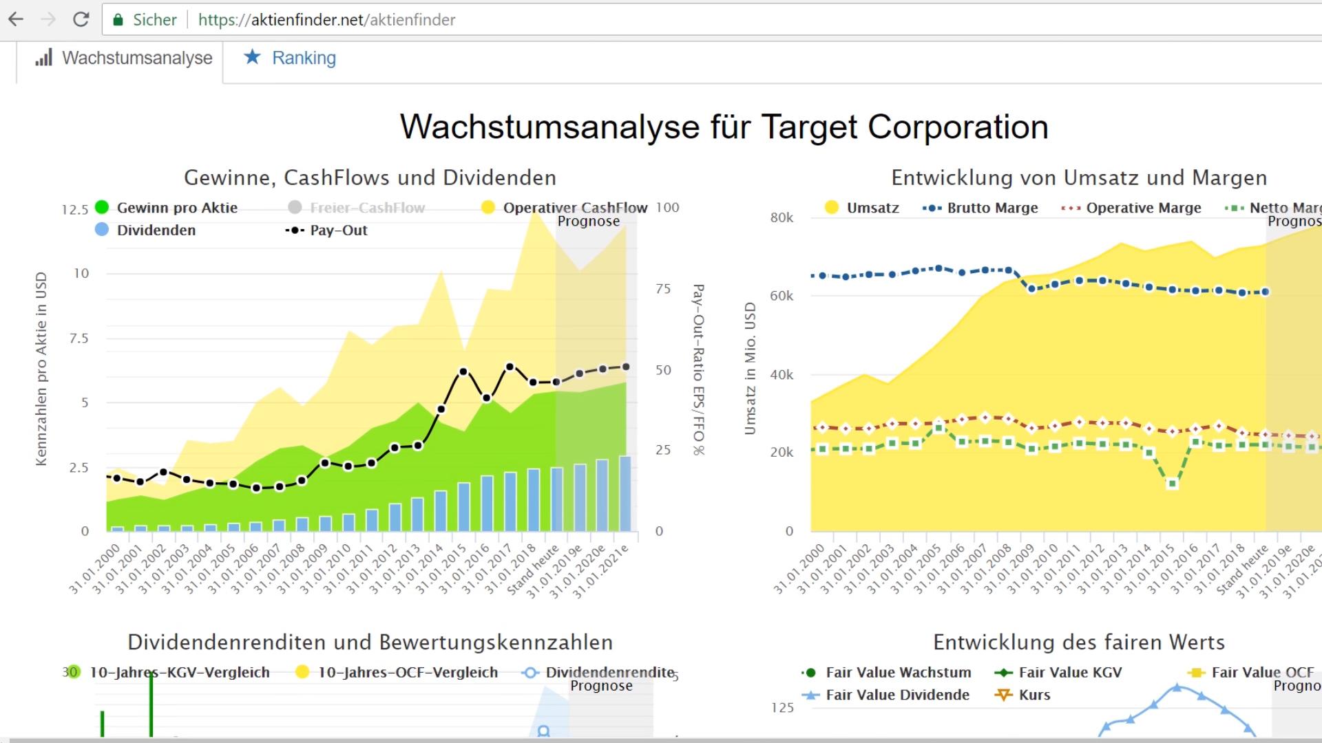 Analyse für Target Corporation