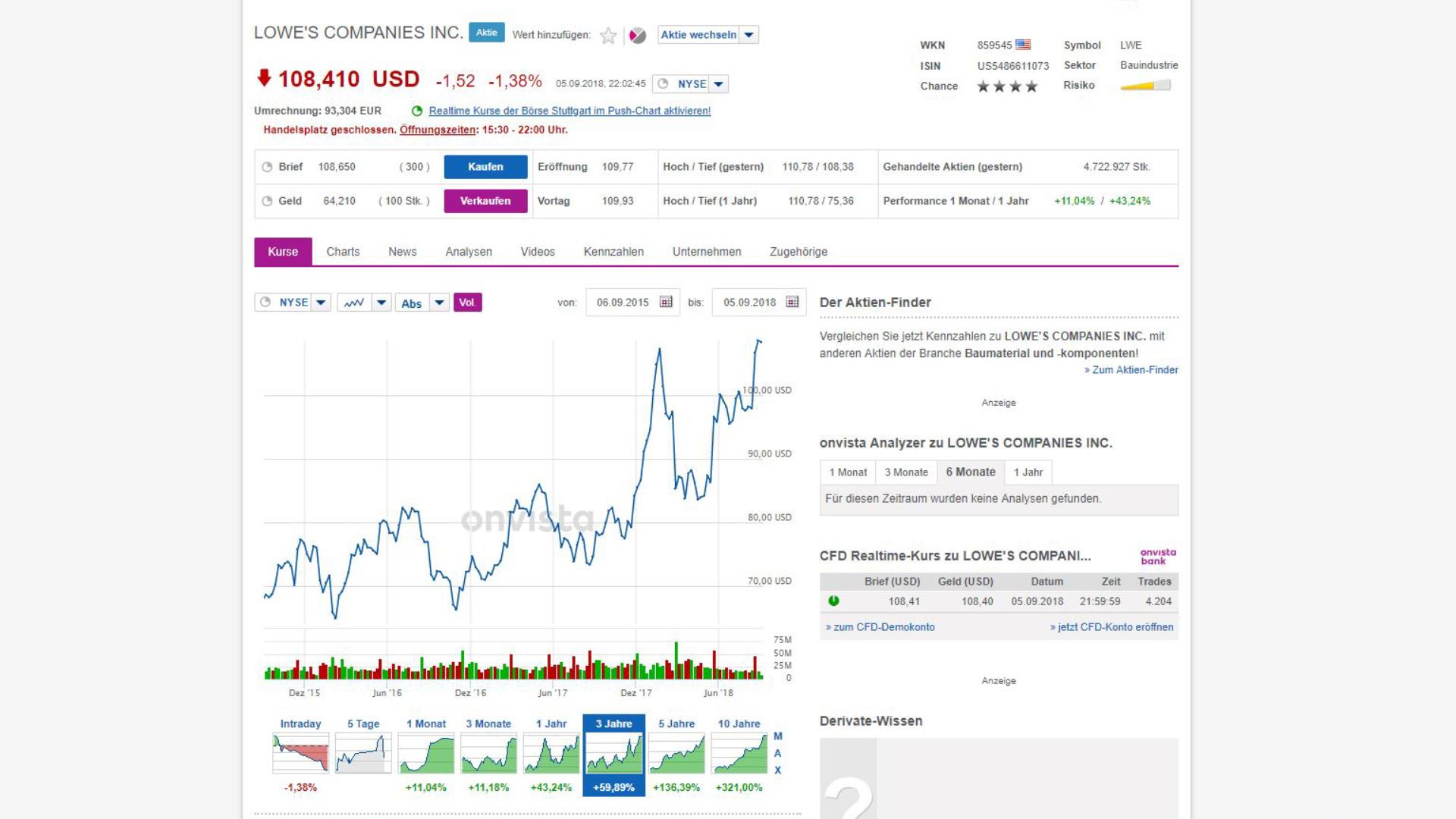 3-Jahres-Chart Lowe's Companies