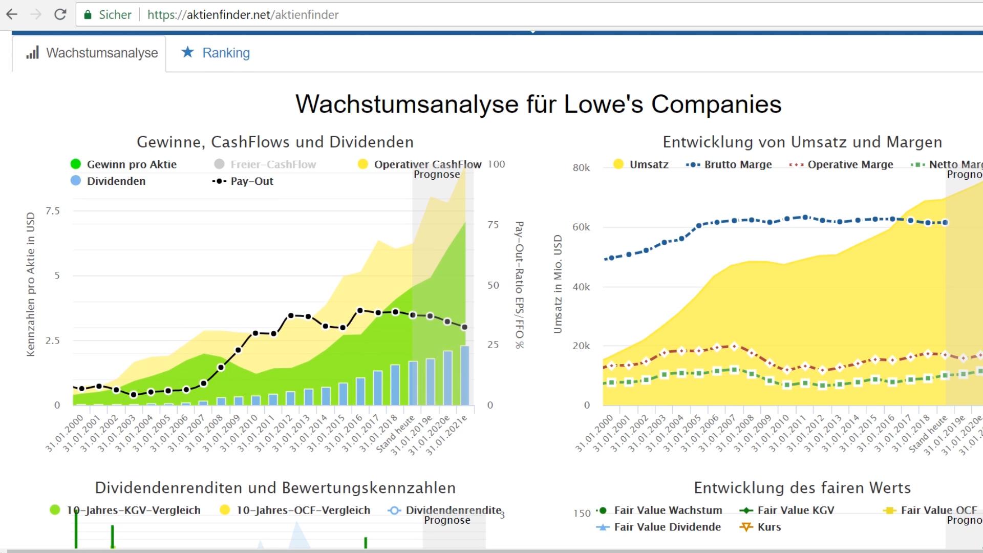 Analyse für Lowe's Companies