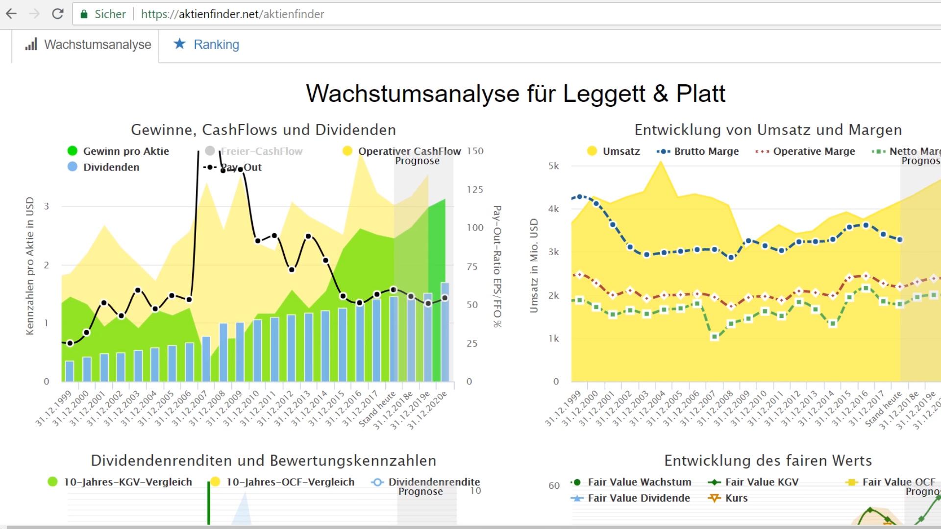 Analyse für Leggett & Platt