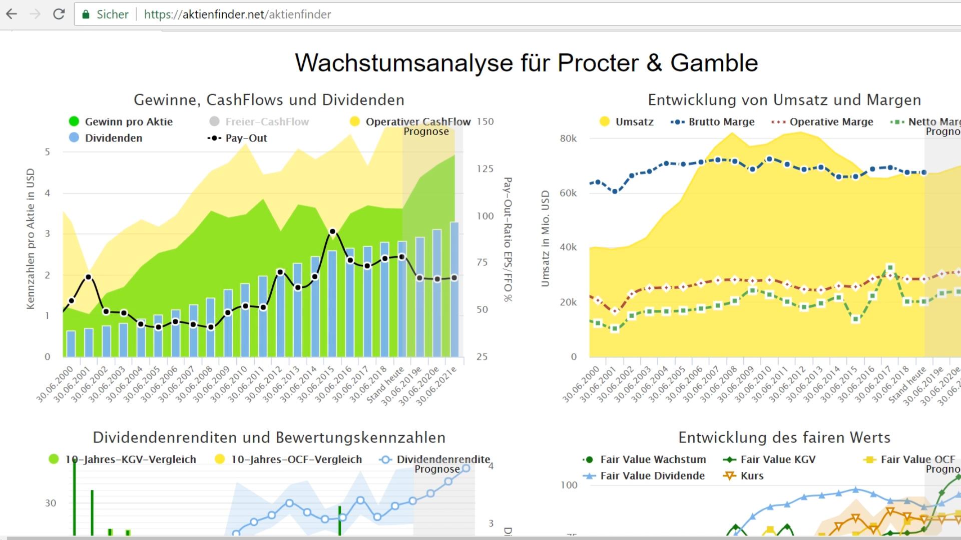 Analyse für Procter & Gamble