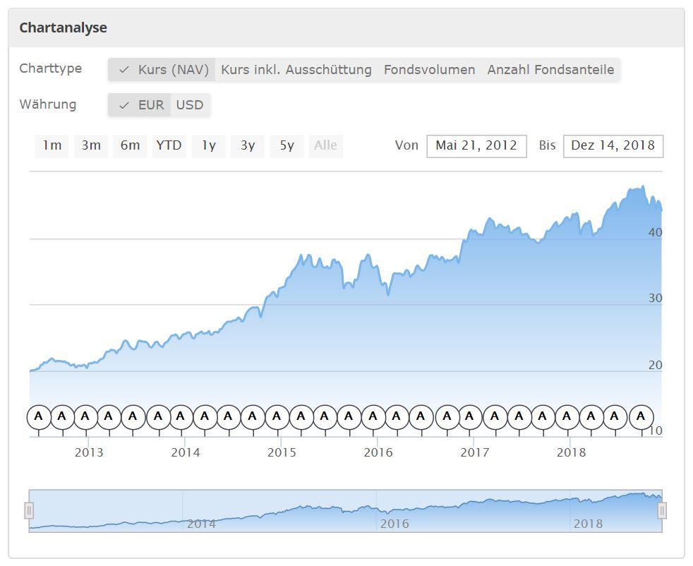 Kursverlauf des Vanguard S&P 500 UCITS ETF von extra-funds.de