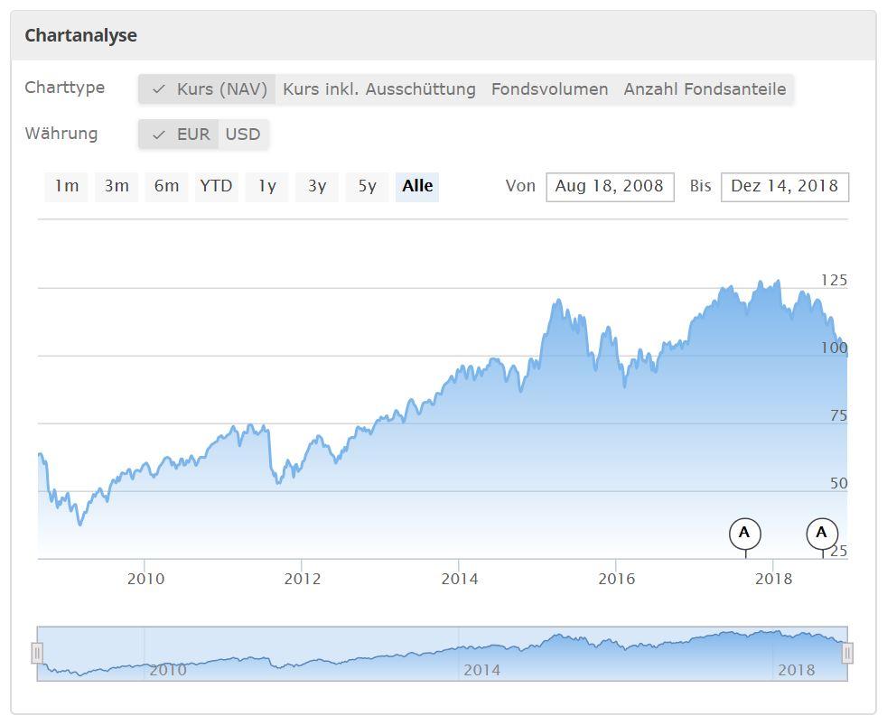 Kursverlauf des ComStage DAX UCITS ETF von extra-funds.de