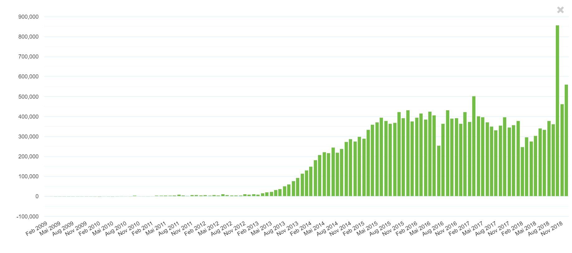Zinseinnahmen bei Bondora bis 2018 insgesamt