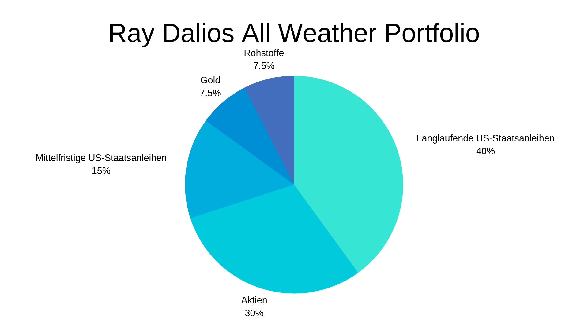 Ray Dalio All Weather.jpg