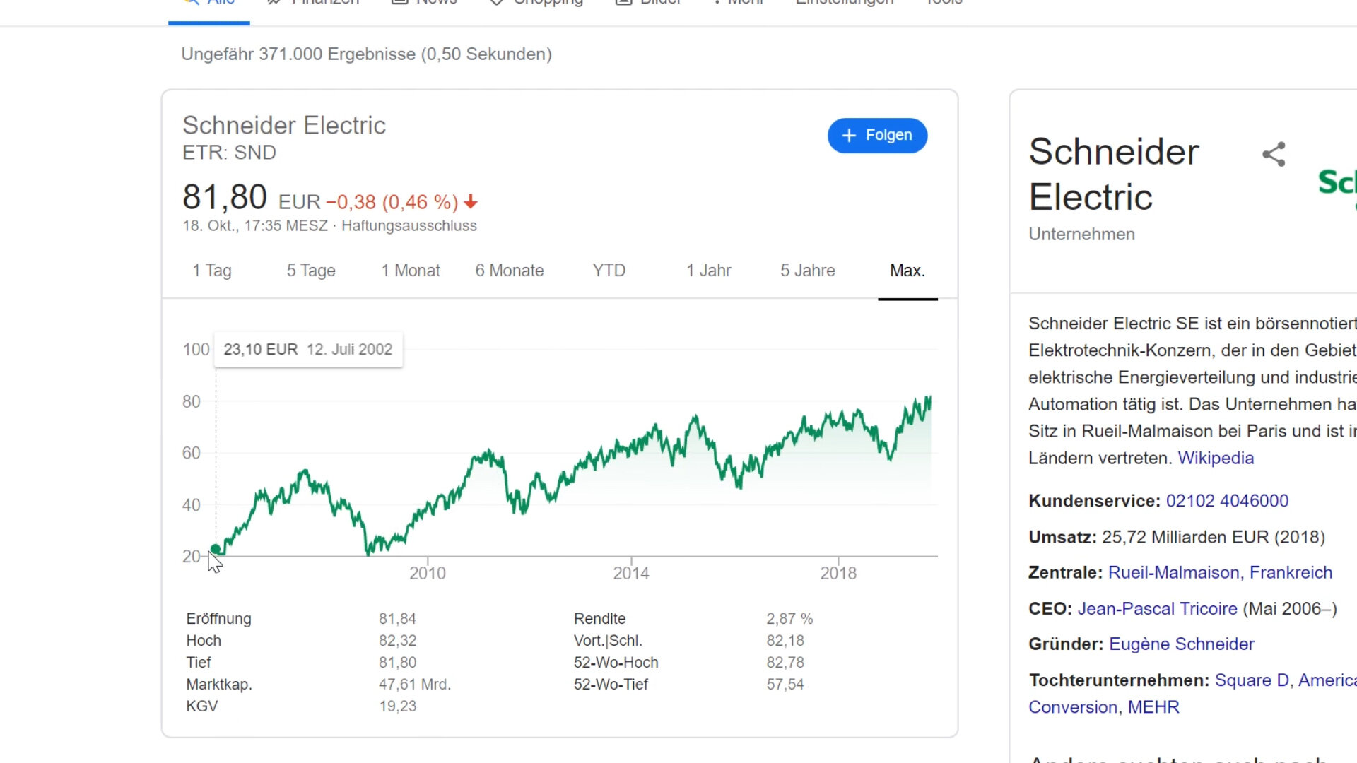 Kursentwicklung Schneider Electric 2002 - 2019