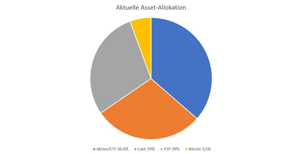 Meine aktuelle Asset Allocation
