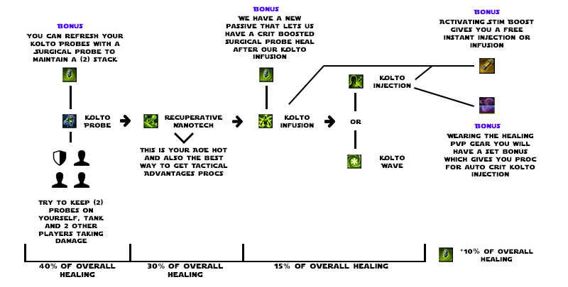 Fig. 2: If you follow the healing priority system above and have good uptime, this graphic shows what proportion of your overall healing should come from each of your abilities (in a typical warzone).