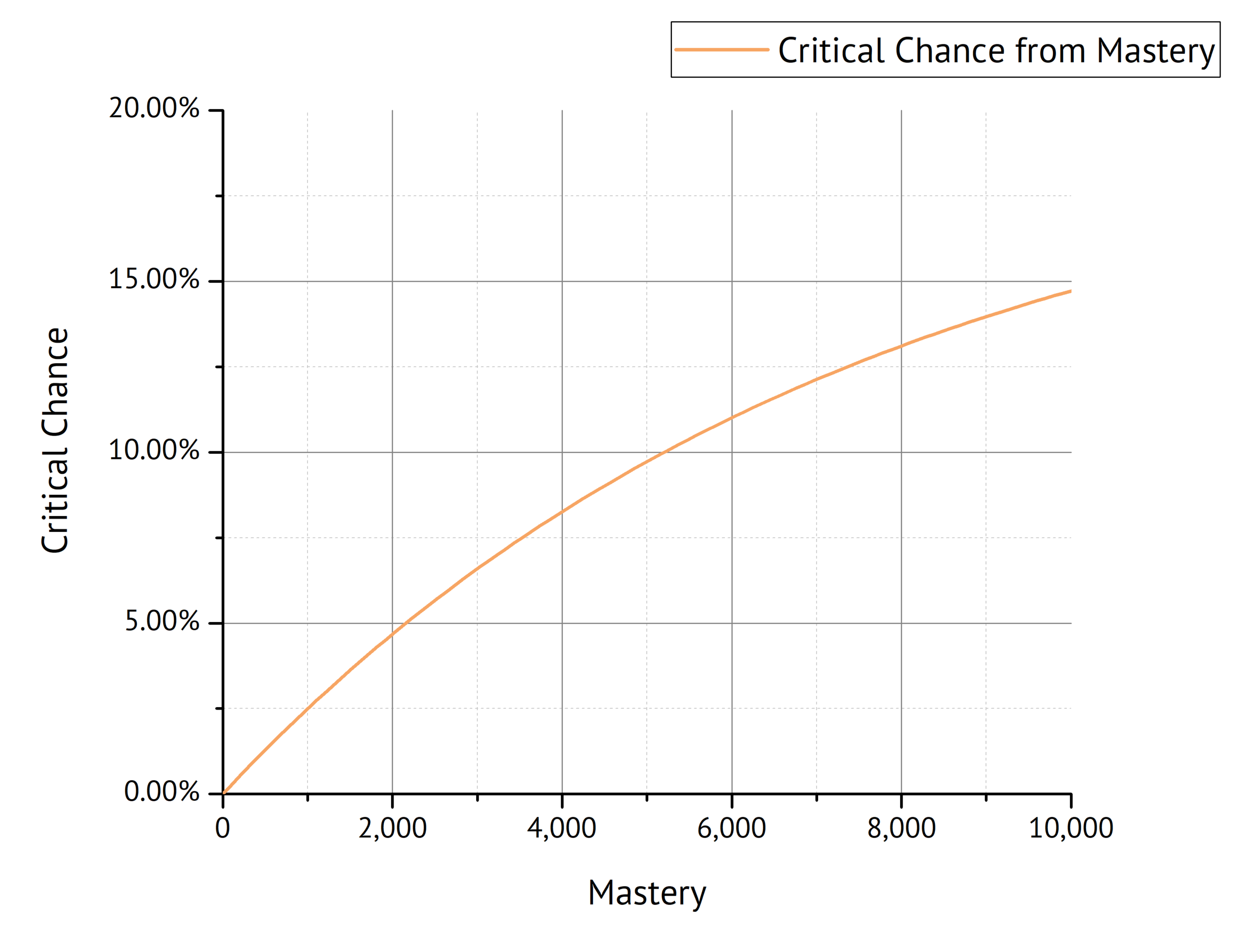 Fig. 4: Critical Chance as a function of Mastery.